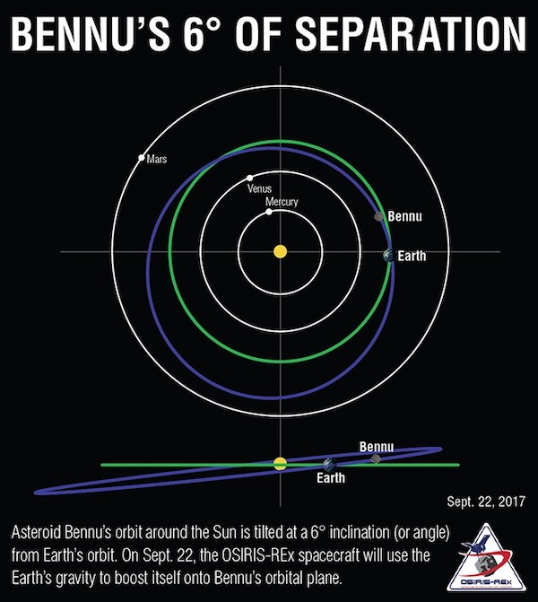 Asteroid Bennu Orbit With Earth