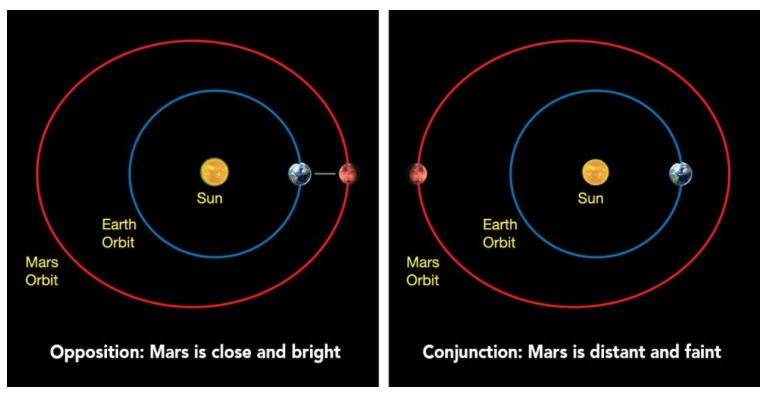 Mars opposition adn conjunction Earth NASA