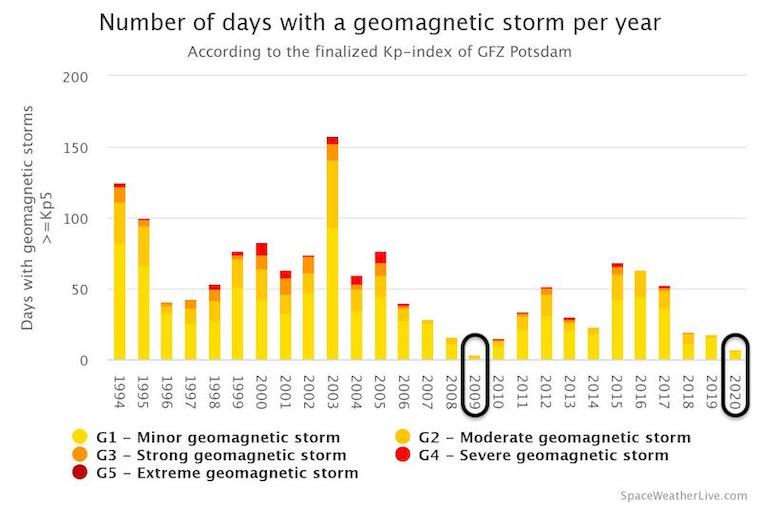 Ocotber 2020 Geomagnetic Storm Days