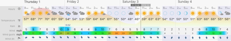 October 1 weather Baltimore forecast