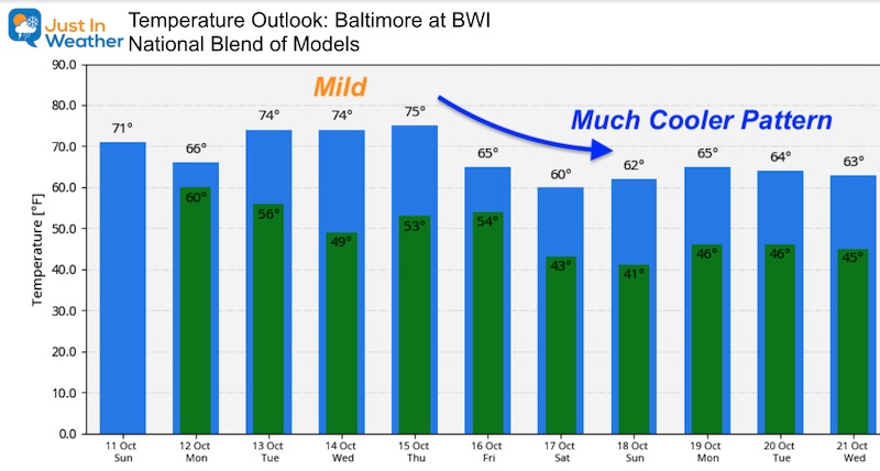 October 11 weather temperature outlook Baltimore