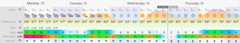 October 12 weather forecast Baltimore