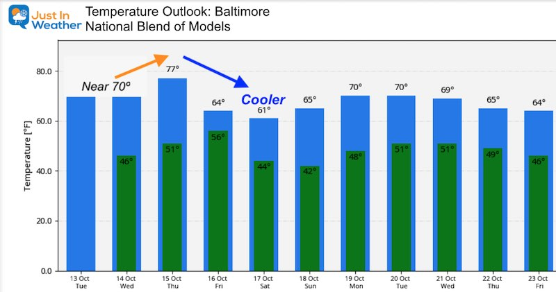 October 13 weather temperature outlook Tuesday