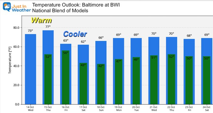 October 14 weather temperature outlook Friday