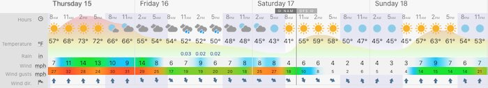 October 15 weather Thursday Baltimore