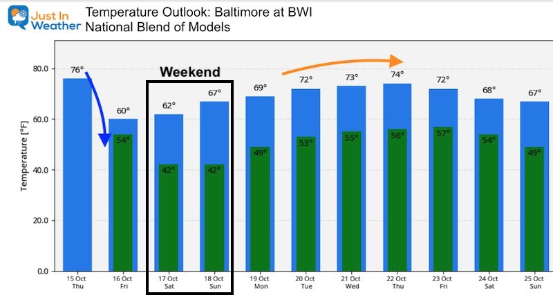 October 15 weather temperature outlook Thursday