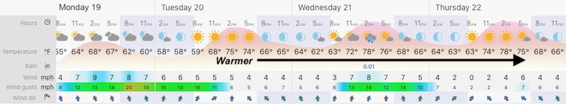 October 19 weather forecast Baltimore