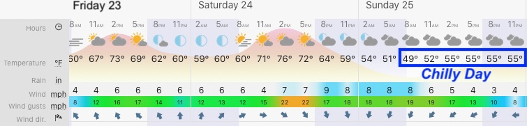 October 2 weather forecast Baltimore