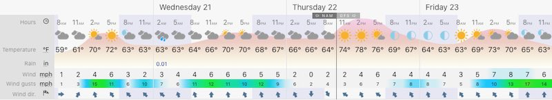 October 20 weather forecast Baltimore