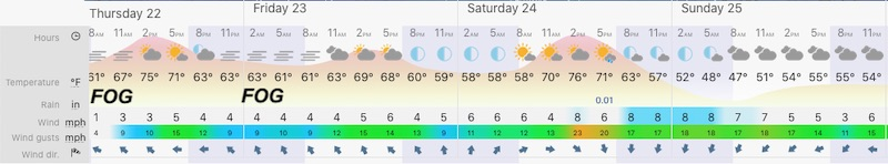 October 22 weather forecast Baltimore