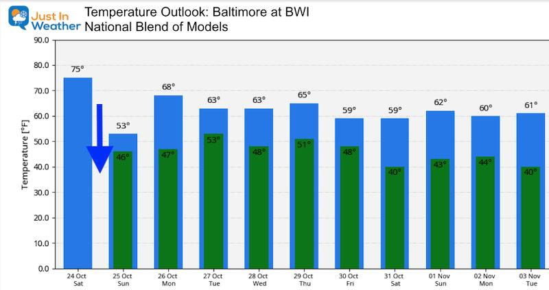 October 24 weather temperature outook Saturday