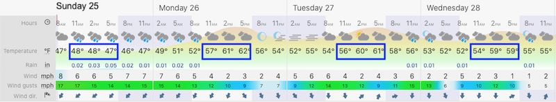 October 25 weather forecast Baltimore