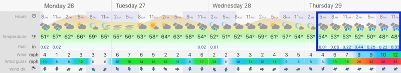 October 26 weather forecast Baltimore