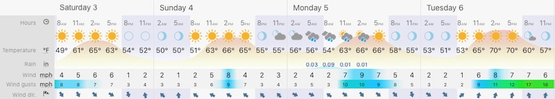 October 3 weather Baltimore Forecast