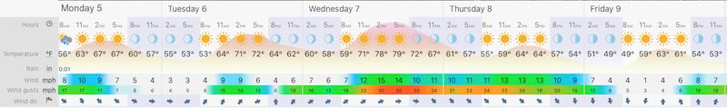 October 5 weather Baltimore forecast