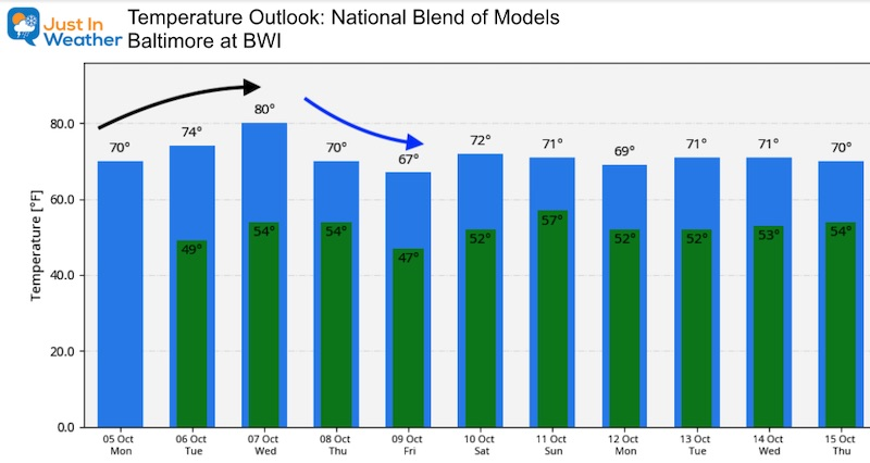 October 5 weather Monday temperature outlook