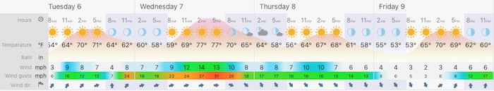 October 6 weather forecast Baltimore Tuesday