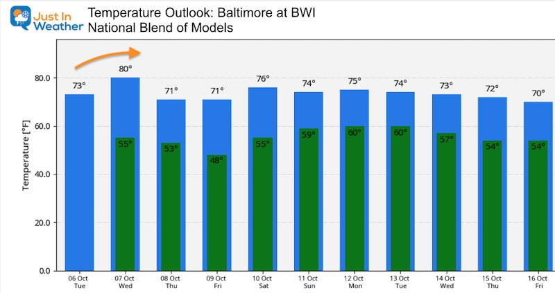 October 6 weather temperature outlook Tuesday