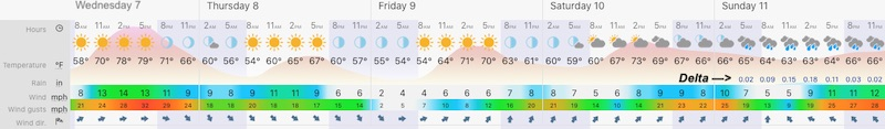 October 7 weather first forecast Baltimore