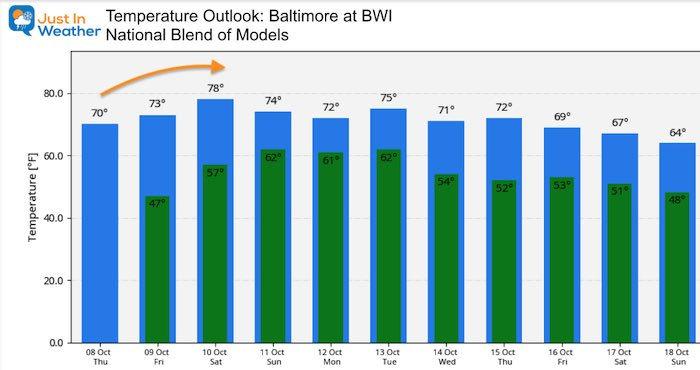 October 8 weather temperature outlook Thursday