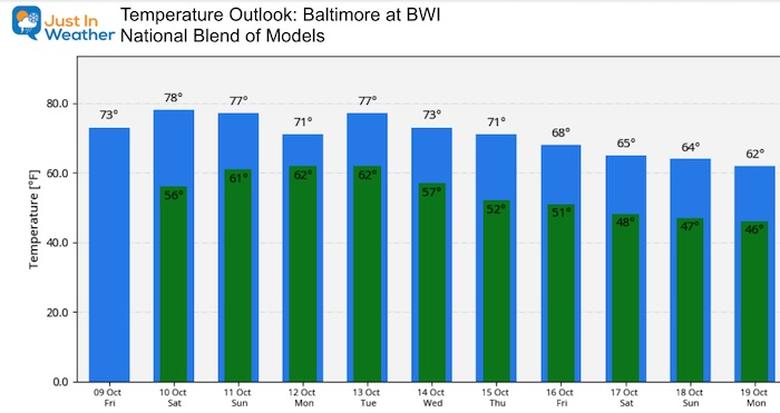 October 9 weather temperature outlook