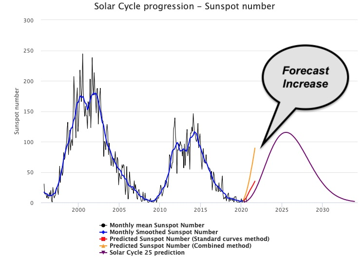 Solar Cycle Sun Spot Forecast