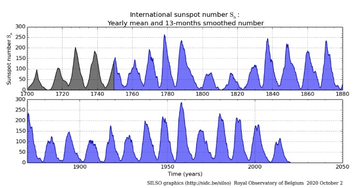 Sunspot numbers each year 1700 to 2020