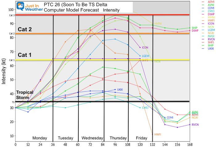 Tropical Models Forecast Intensity October 4