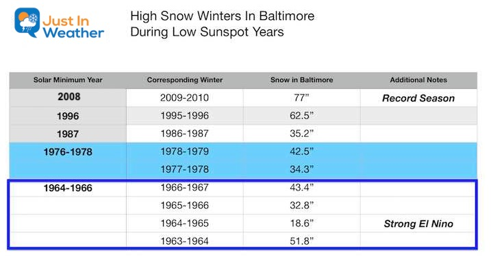 Winter Snow Baltimore In Low Sunspot Years