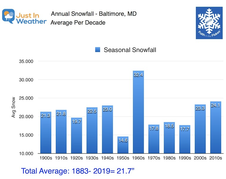 Baltimore Snowfall By Decade
