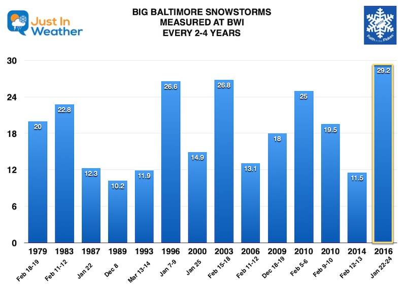 Big Snow Baltimore Chart 2 to 4 years