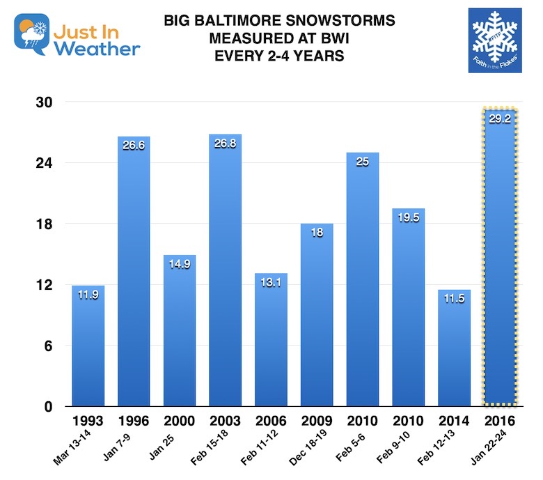 Big Snow Storm Baltimore 2 to 4 Years