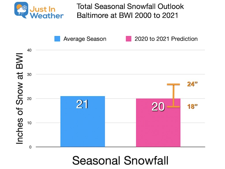 My Snowfall Outlook Chart 2020 to 2021