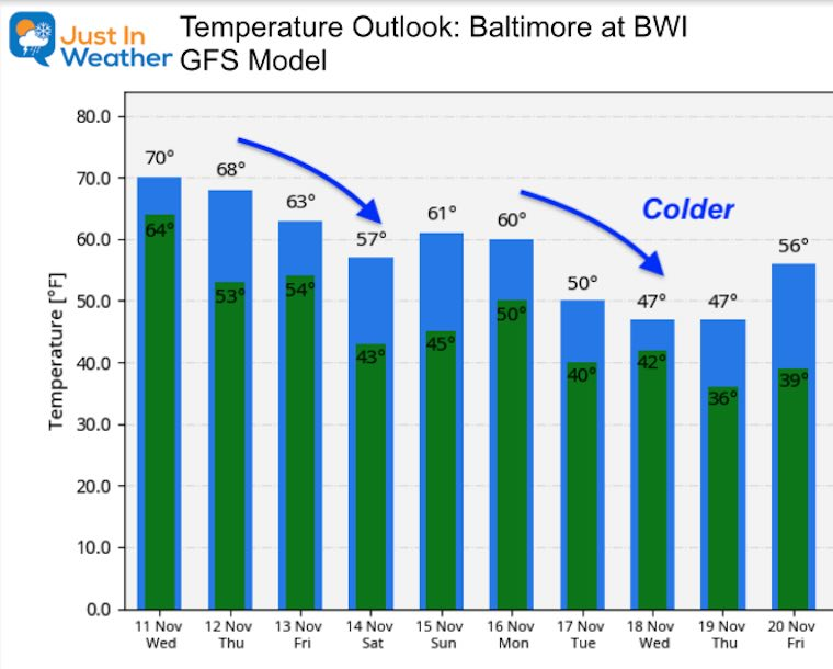 November 11 weather temperature outlook