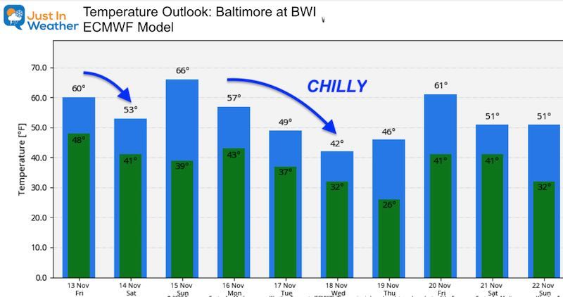 November 13 weather temperature outlook