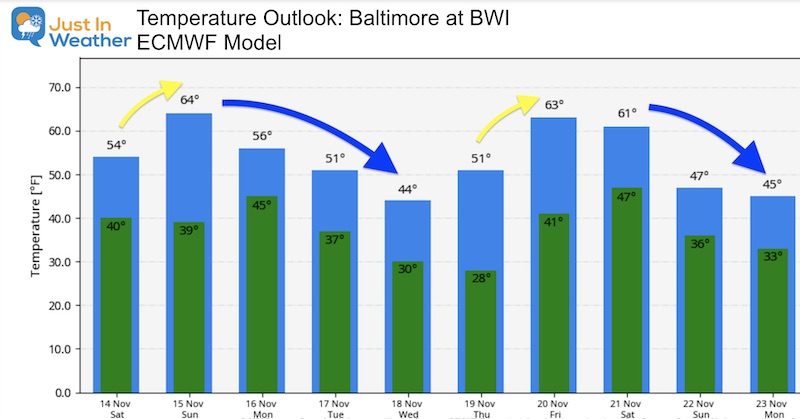 November 14 weather temperature outlook