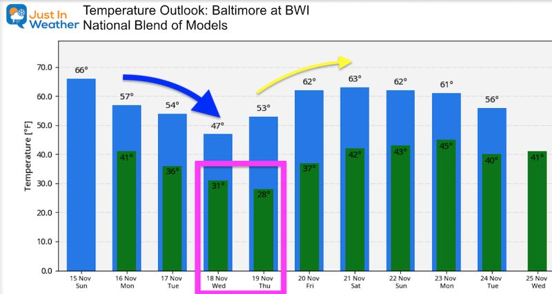 November 15 weather temperature outlook Sunday