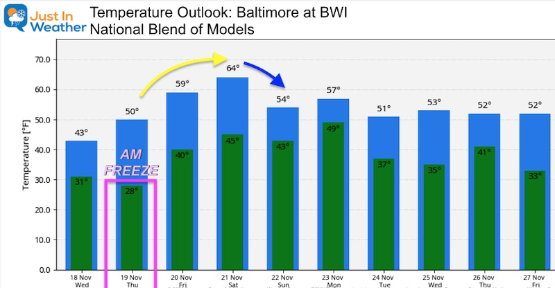 November 18 weather temperature outlook Wednesday