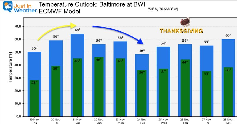 November 19 weather temperature outlook Thanksgiving