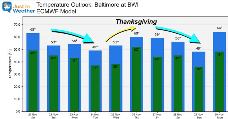 November 21 weather temperature outlook Thanksgiving