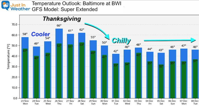November 23 weather temperature outlook Monday Thanksgiving