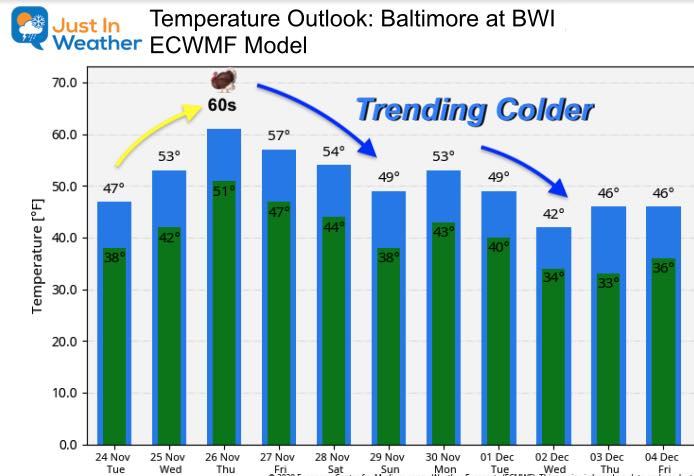 November 24 weather temperatures outlook Thanksgiving