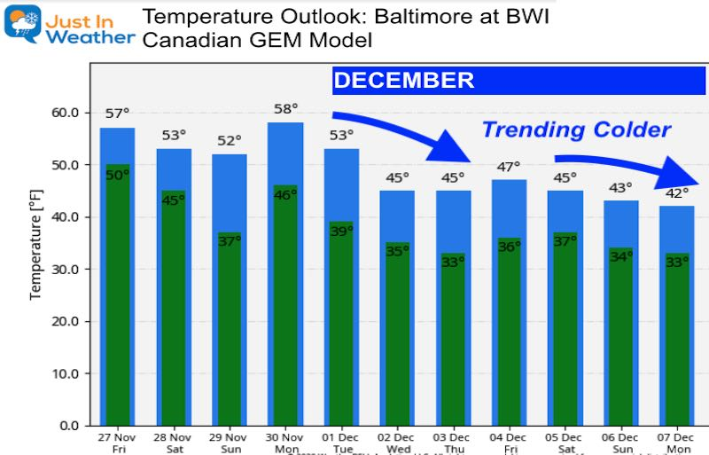 November 27 weather Temperature Outlook Friday