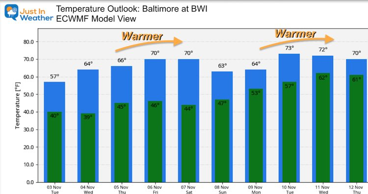 November 3 weather temperature outlook