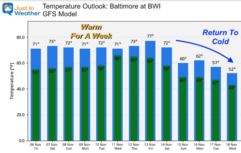 November 6 weather temperature outlook