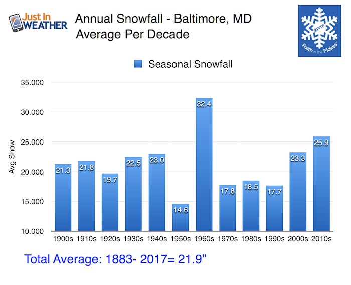 Snowfall Baltimore Decades