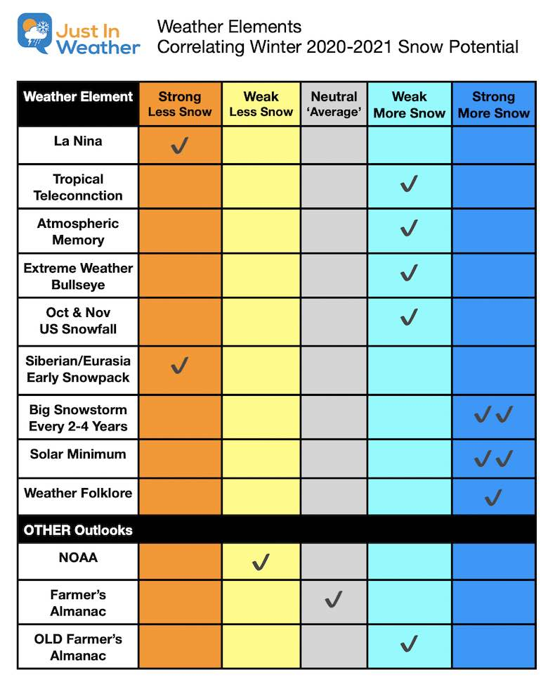 Winter Outlook 2021 Element Chart