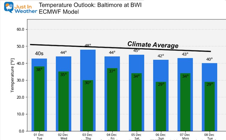 December 1 weather temperature outlook Tuesday