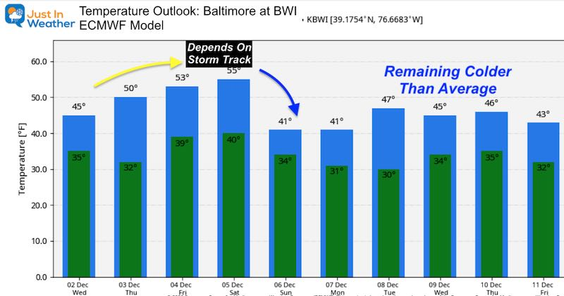 December 2 weather Maryland temperature outlook