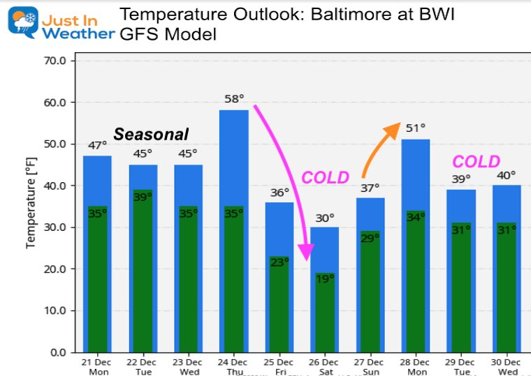 December 21 weather temperature outlook Monday